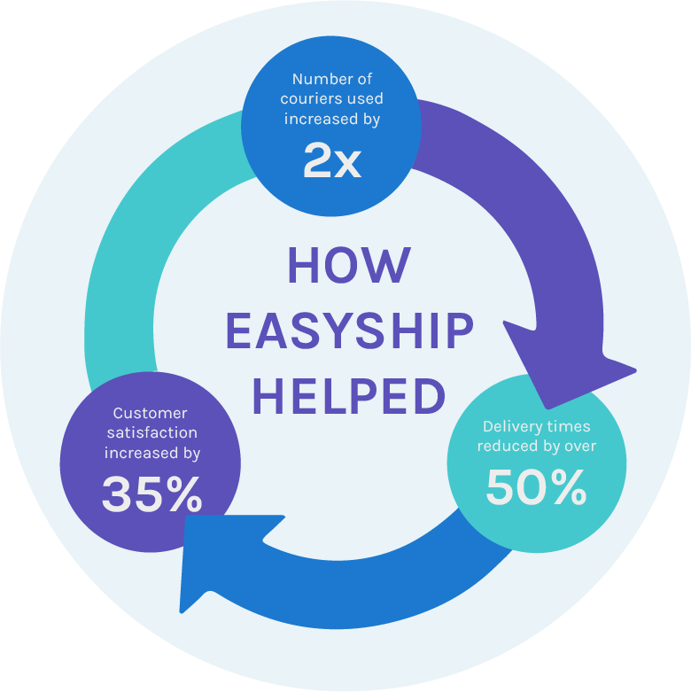 How Easyship Helped Bare Cases