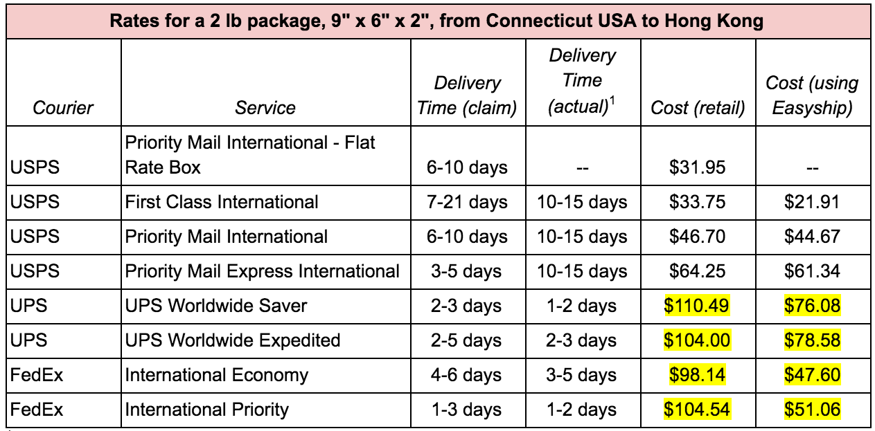 The cheapest way to ship from US to HK