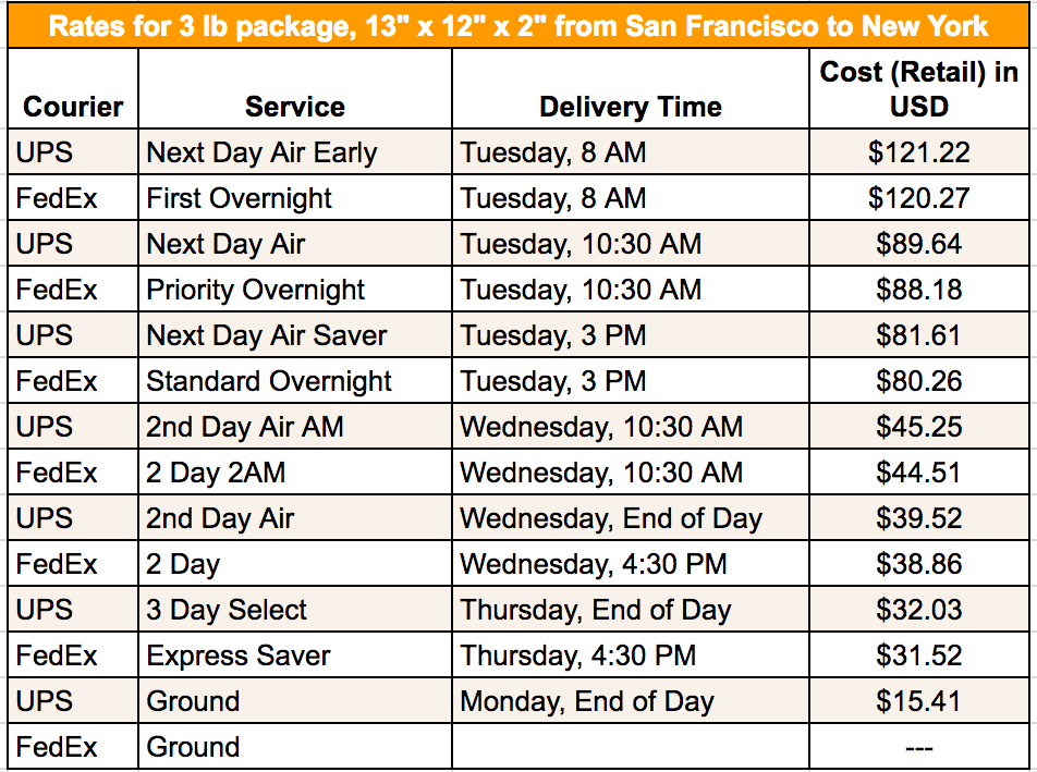 FedExUPS - SF to NYC
