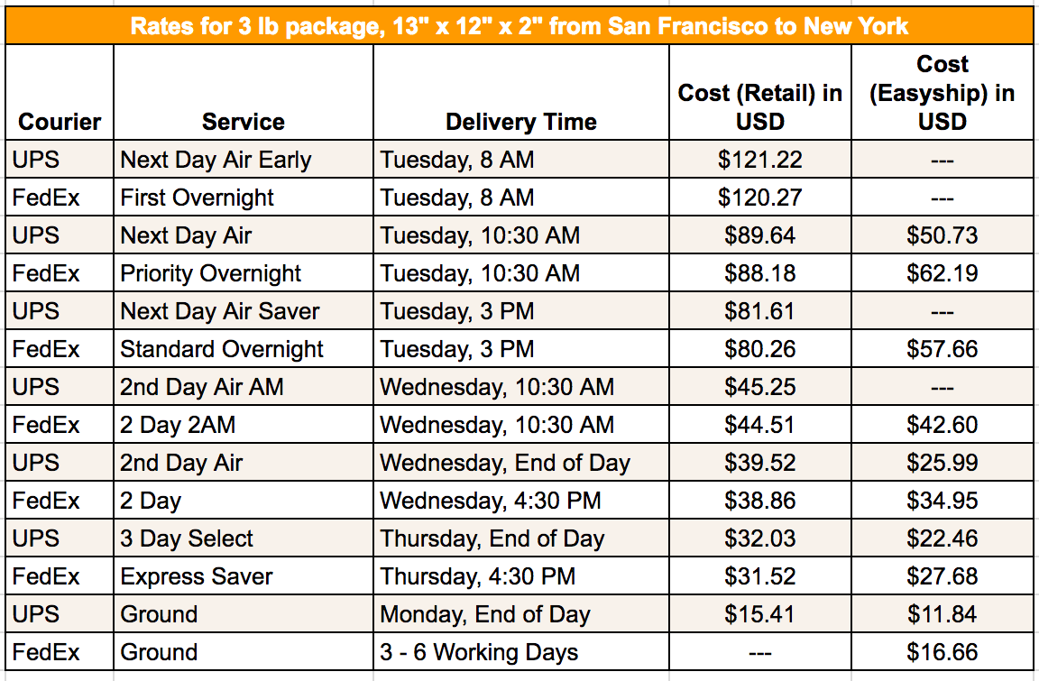FedEx vs  UPS: Overnight, Rates & Reliability | Easyship Blog