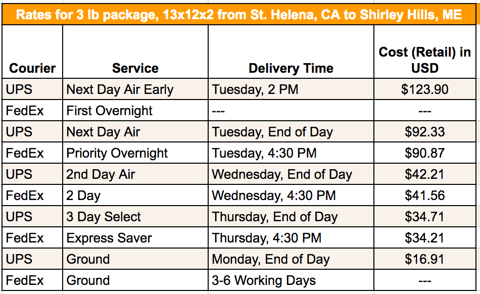 FedExUPS - CA to ME