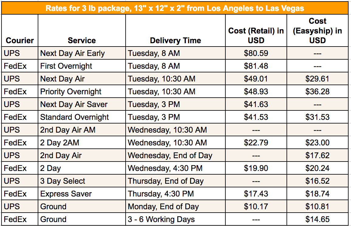FedExUPS - LA to Vegas with Easyship