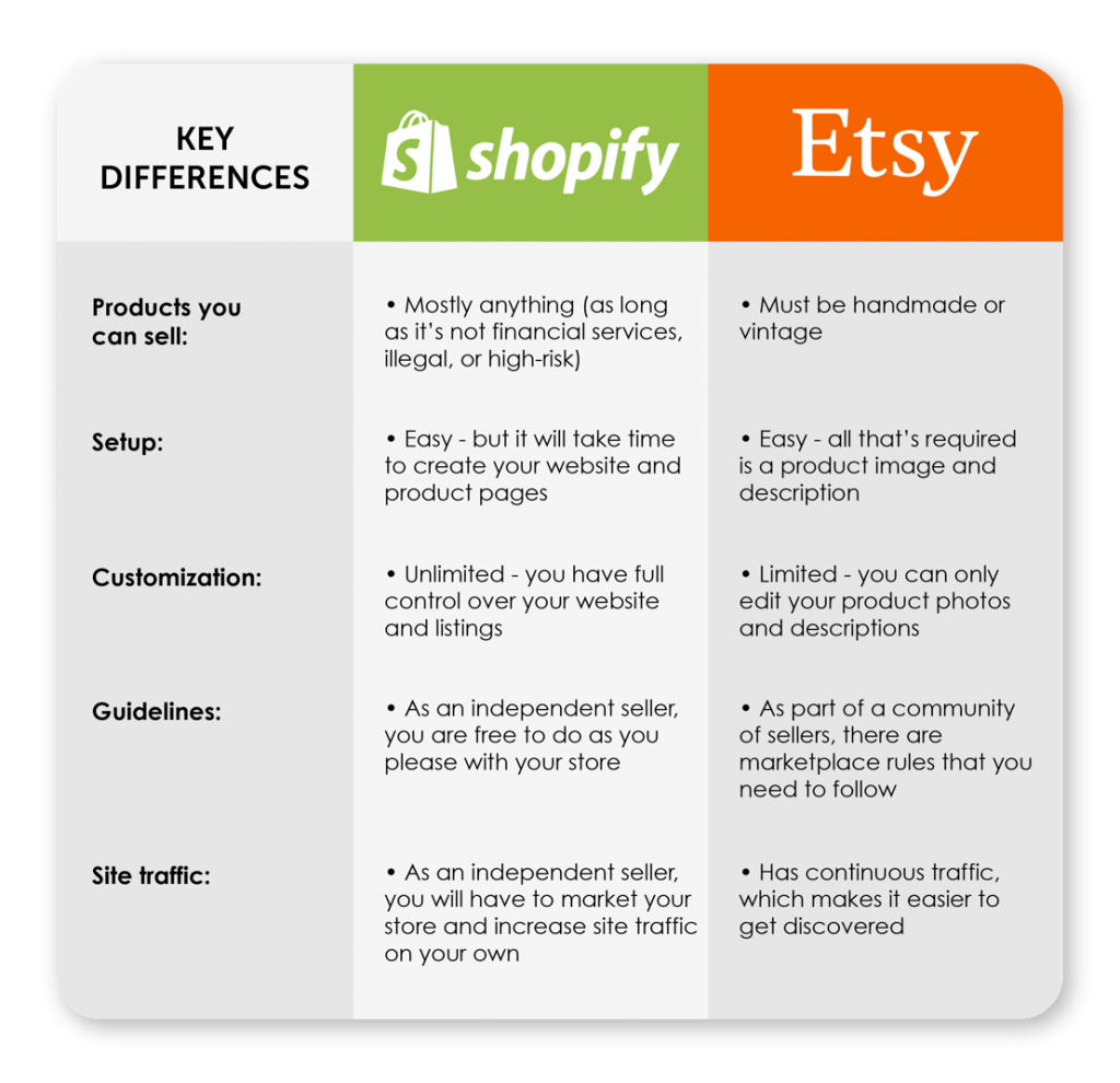 Shopify vs Etsy - Key Differences