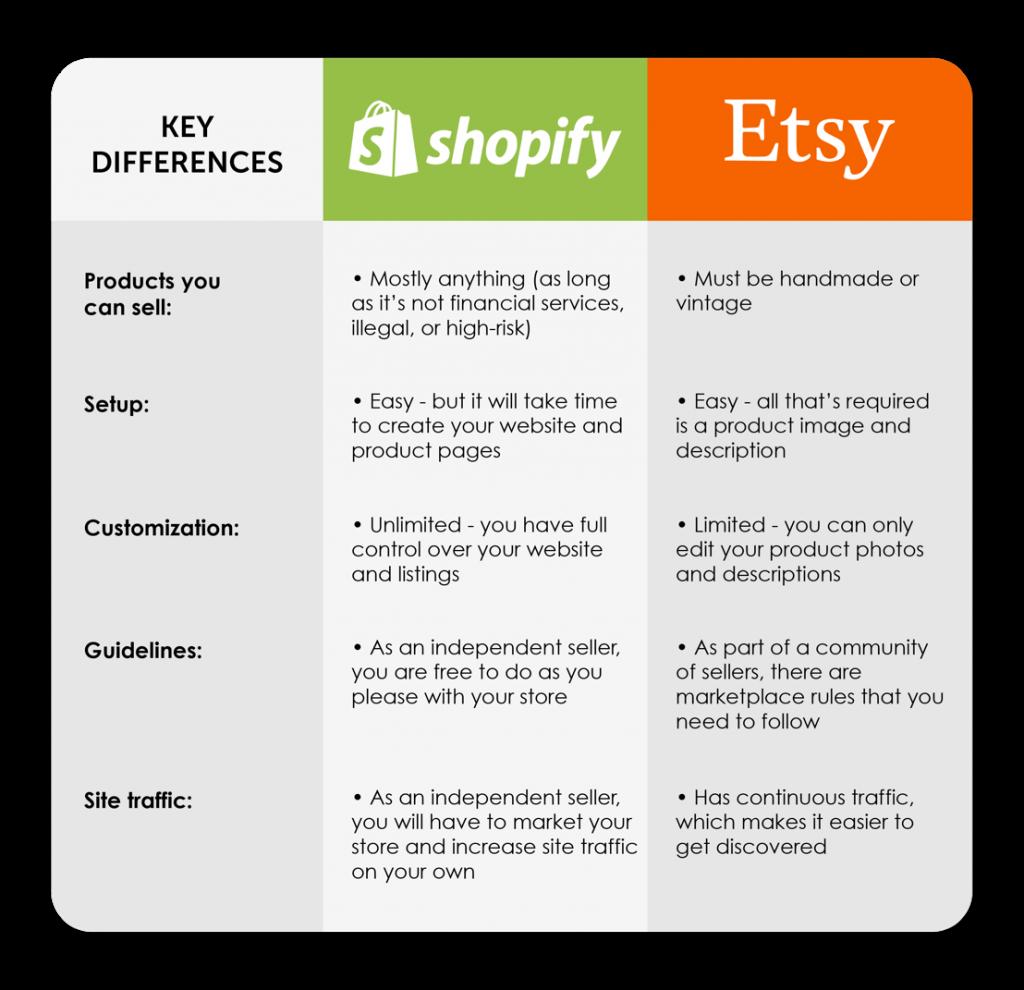 Shopify vs Etsy - Key Differences