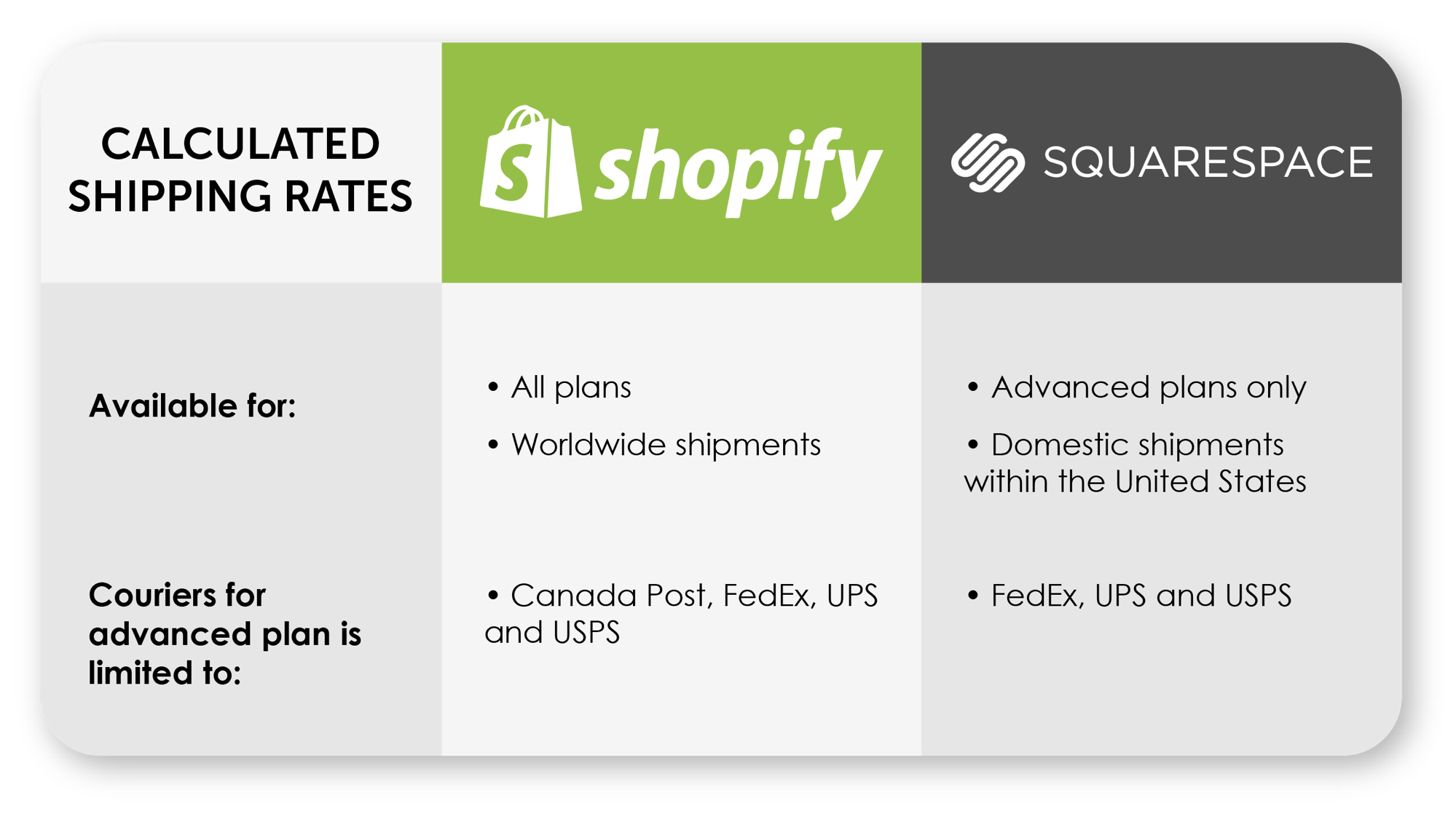 Shopify and Squarespace shipping comparison