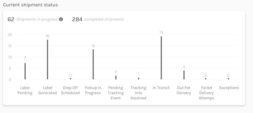 Real-time Shipment Statuses in the Easyship Dashboard