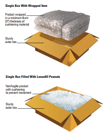 Single-Box Packing Method