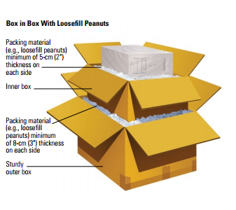 Box-in-Box Packing Method