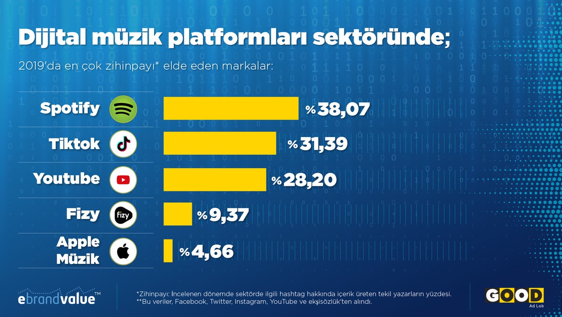 Which Digital Music Platform Did Turkish Social Media Prefer During 2019?