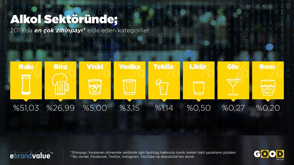 Which Alcohol Category Did Turkish Social Media Prefer During 2019?