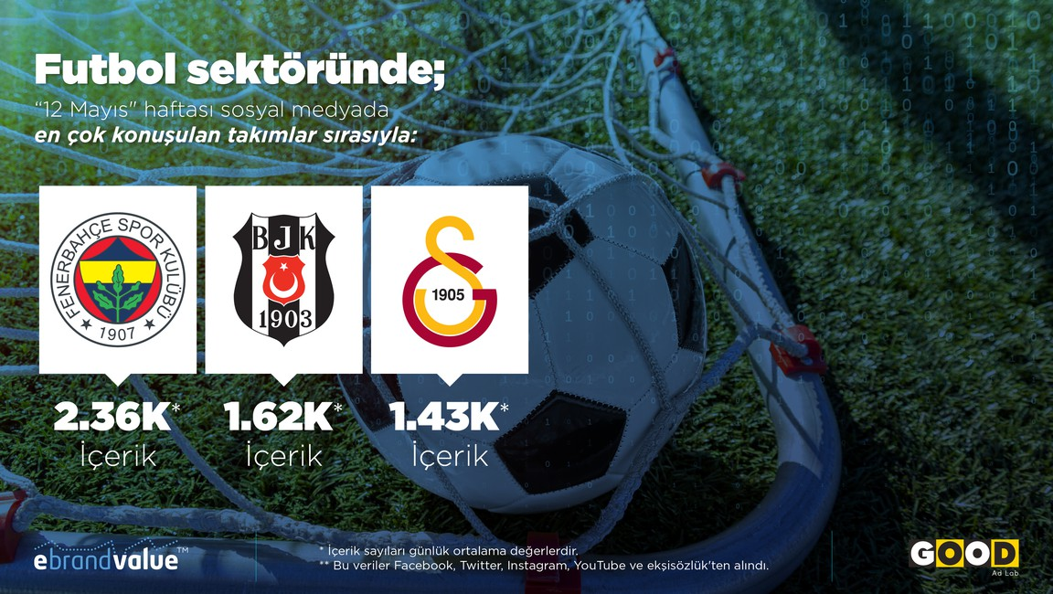 Which Turkish Football Club had the most mentions during the week of May 12th?