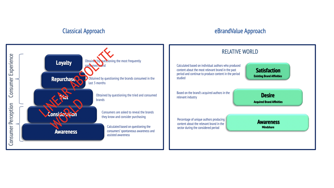 eBrandValue's Approach versus Classical Approach
