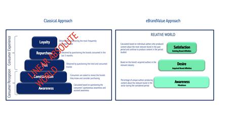 eBrandValue's Approach versus Classical Approach