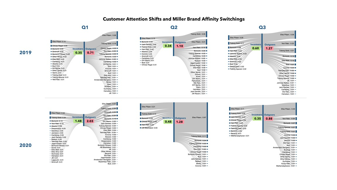 Customer Attention Shifts and Miller Brand Affinity Switchings