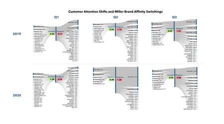 Müşteri Dikkat Kaymaları ve Miller Marka İlişkisi Değişimi