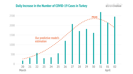 Our COVID-19 Predictive Model