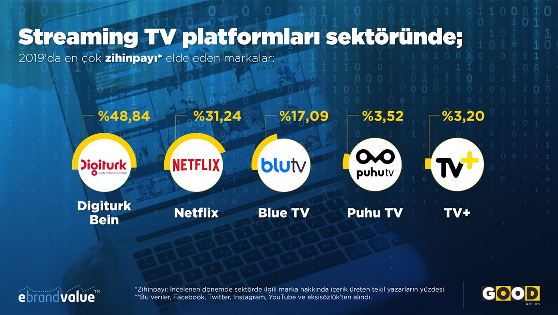 Which Streaming TV Platform Did Turkish Social Media Prefer During 2019?