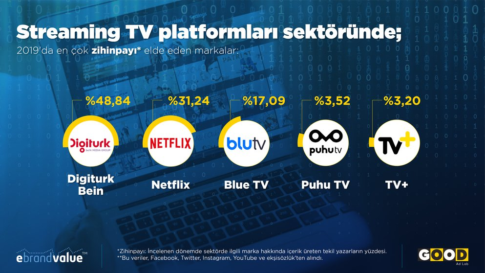 2019's most preferred streaming TV platform