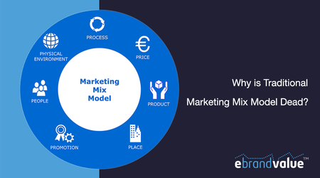 Traditional Marketing Mix Model Diagram