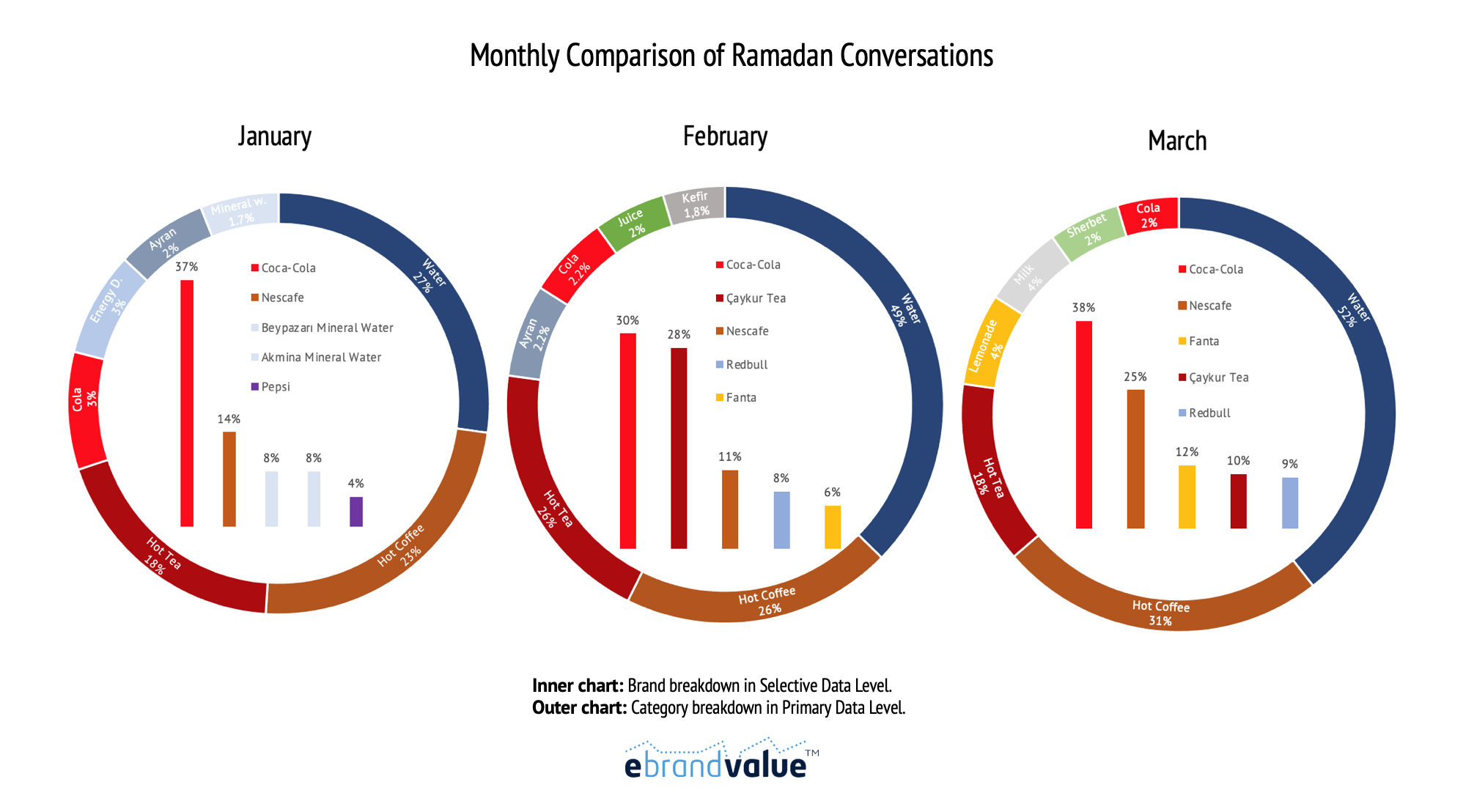 "15 Most Discussed Brands with ""Ramadan"""