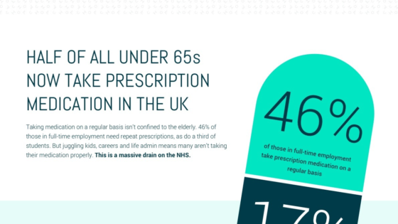 Infographic : Half of all under 65s now take prescription medication in the UK | Echo