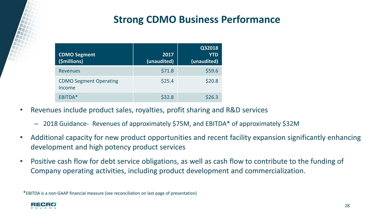 Recro Pharma Inc - Investor Presentation of Recro Pharma, Inc
