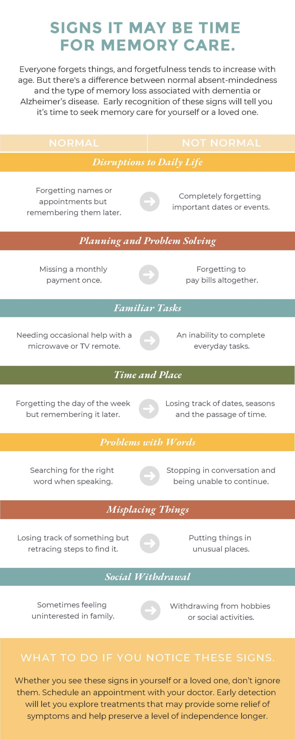 infographic showing the signs for memory care