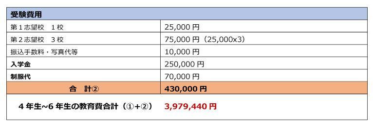 世帯年収別の中学受験にかかる補助学習費実態調査  ~【前編】世帯年収1,000万円以上の世帯 ~