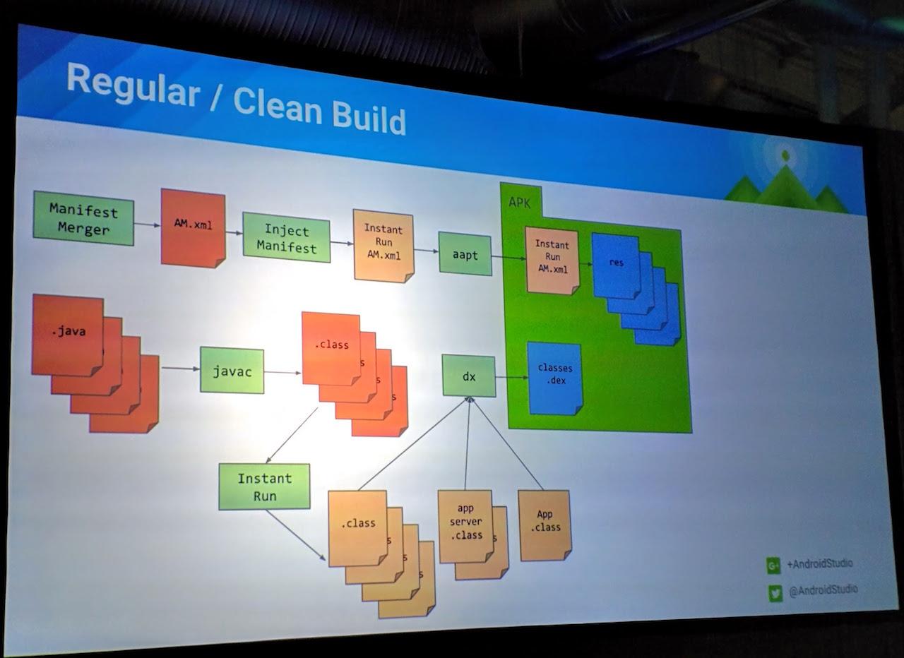 clean build