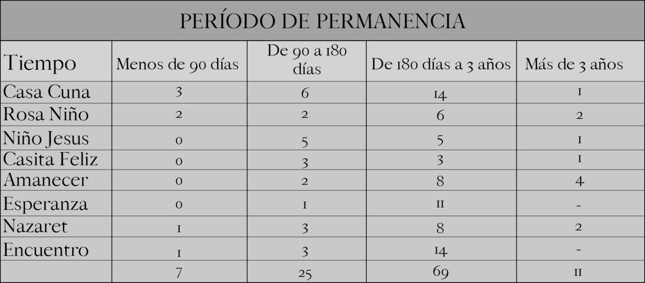 Los datos corresponden a los ocho centros de Salta capital.
