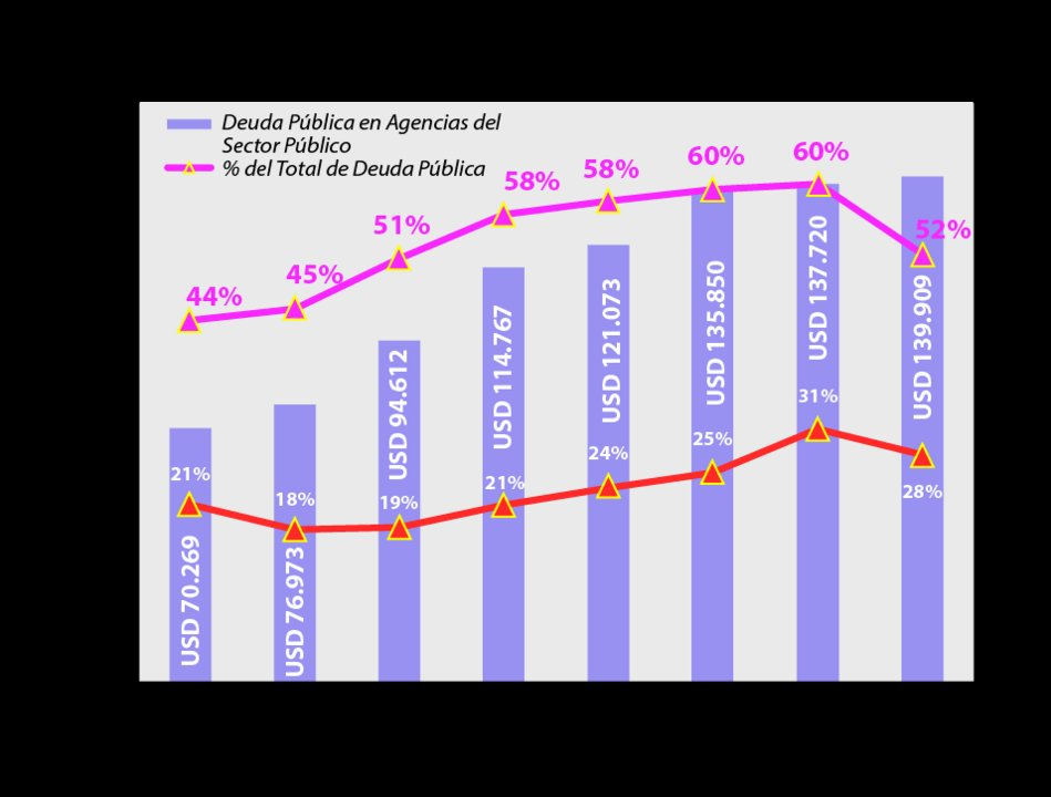 Cómo bajó la deuda intra sector público de 2015 a 2016.