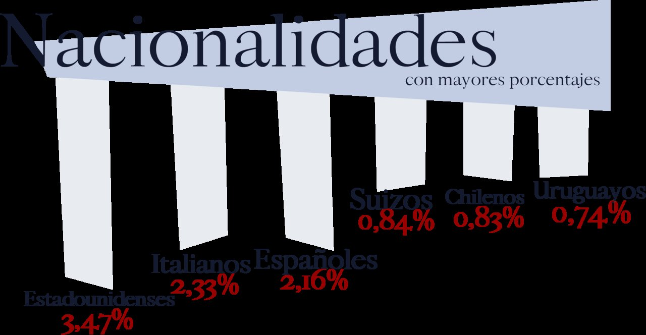 Nacionalidades con mayor porcentaje de tierra rural.