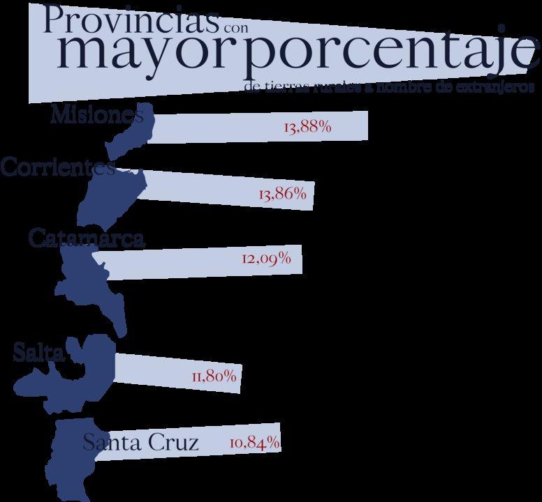 Provincias con mayor porcentaje de tierras a nombre de extranjeros.
