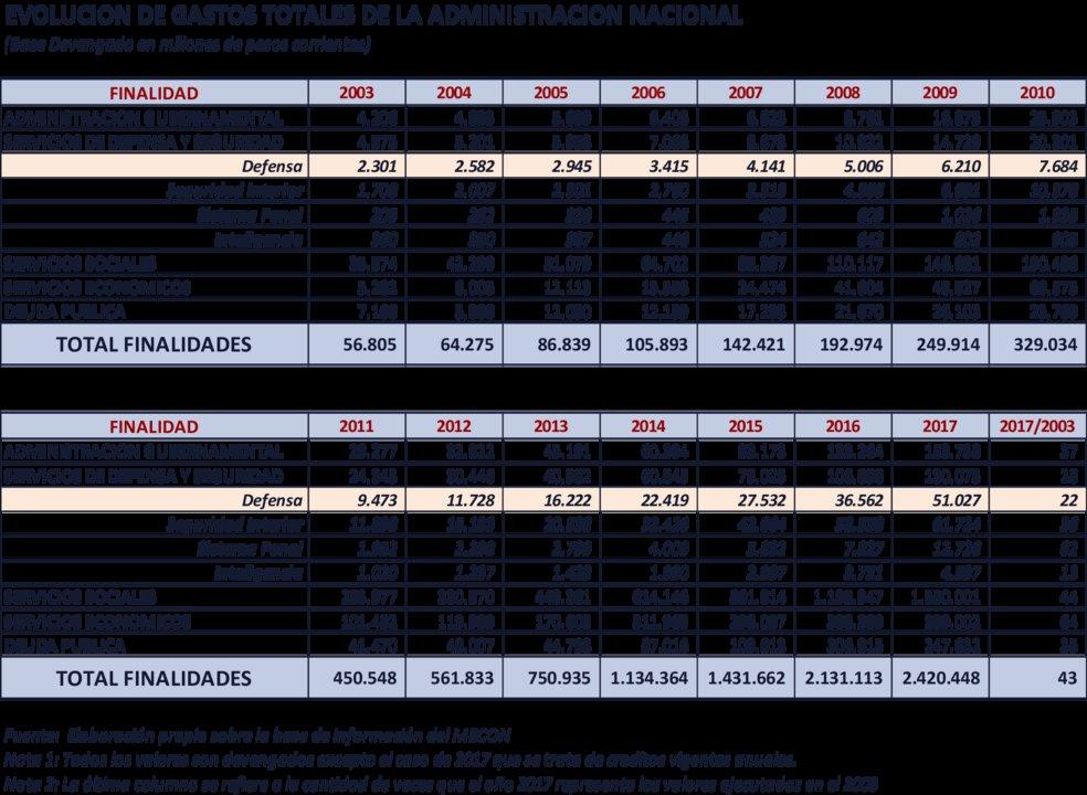 Evolución de las distintas finalidades del presupuesto, y el desagregado de la función Defensa.