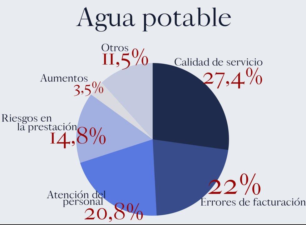 En el agua aparecen las quejas por el riesgo en la prestación del servicio.
