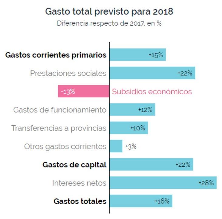Gastos totales previstos para 2018 en relación al 2017.