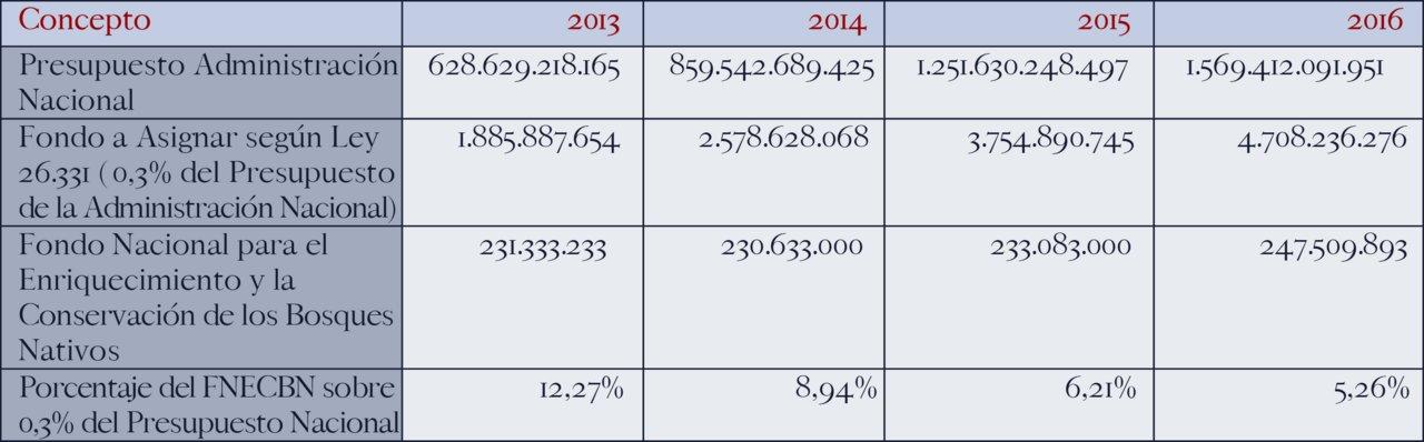 Presupuesto 2013 - 2016