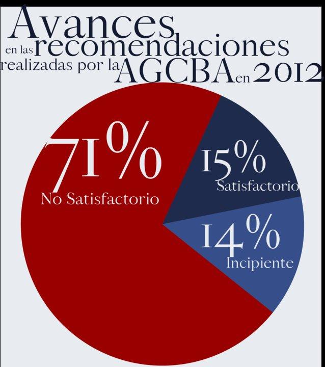 Avances en las recomendaciones realizadas por la AGCBA en 2012.