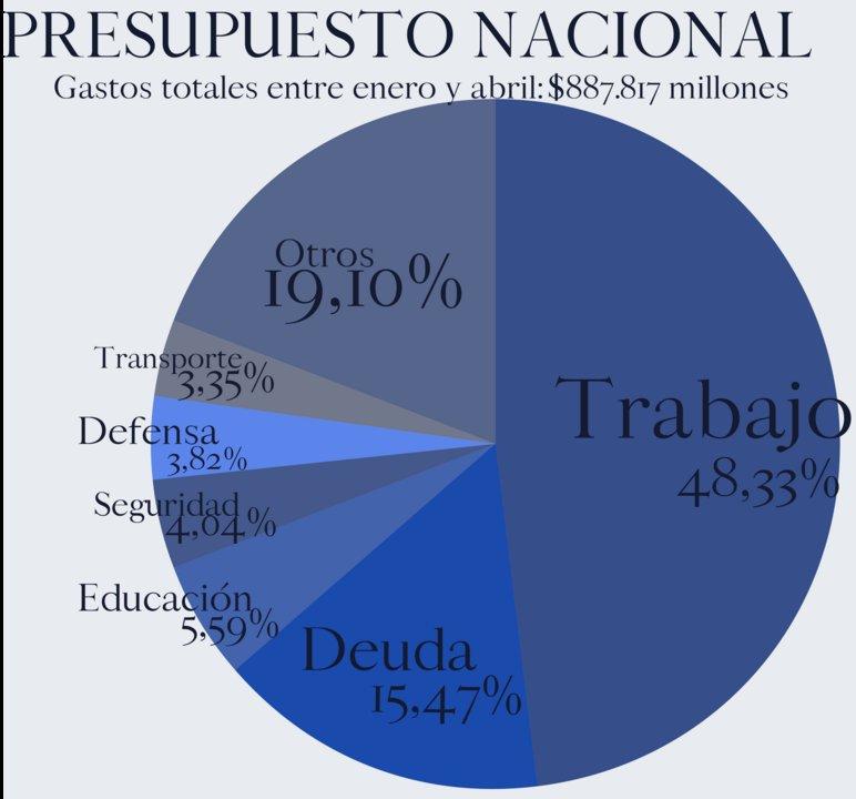 Proporción de los gastos totales del Estado en el primer cuatrimestre.