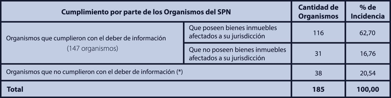 Entes del Sector Público Nacional (SPN) que debían informar inmuebles bajo su órbita.