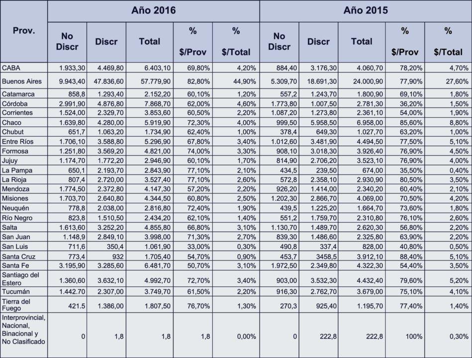 Porcentajes de transferencias discrecionales y automáticas por provincia.