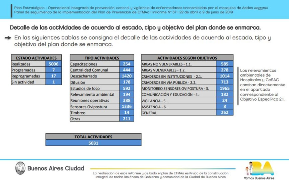 Fuente: Gobierno de la Ciudad de Buenos Aires.