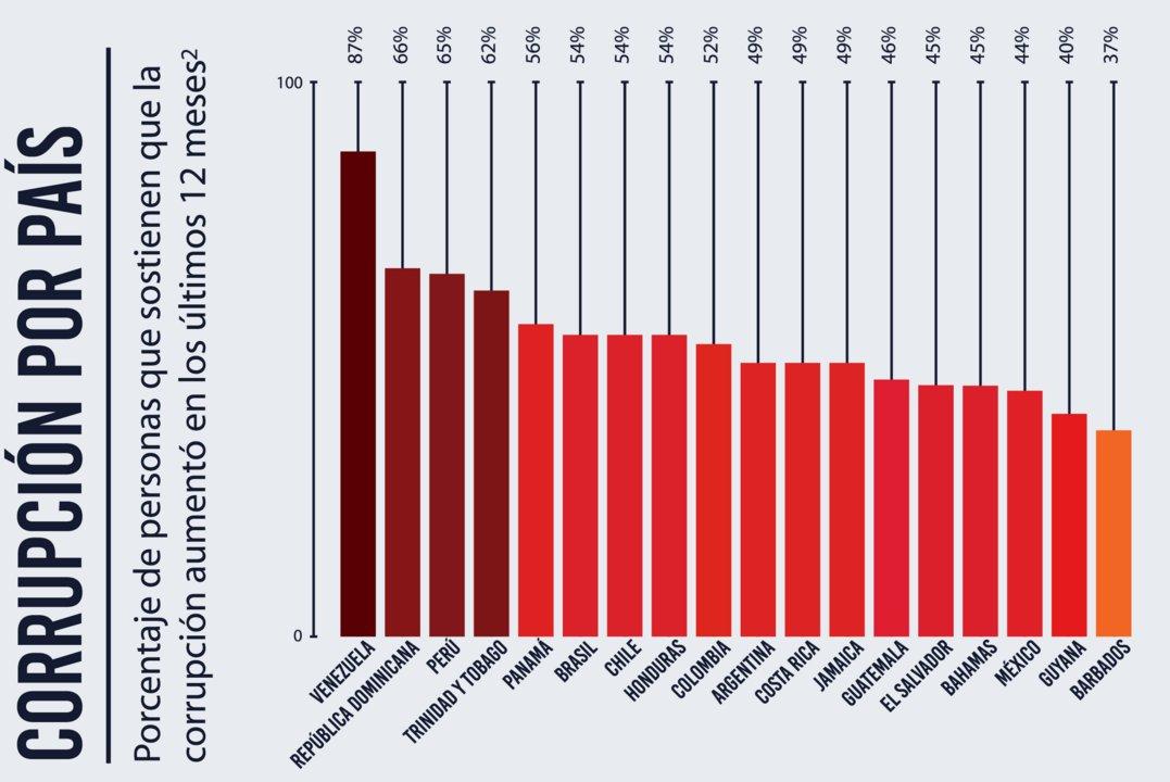 Fuente: Barómetro Global de la Corrupción 2019.
