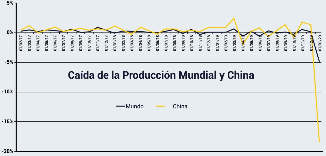 Tasa de Crecimiento de la producción mundial y China.