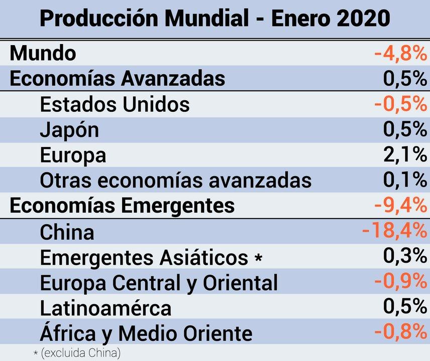 Producción mundial.  Fuente: facundorodriguez.blog