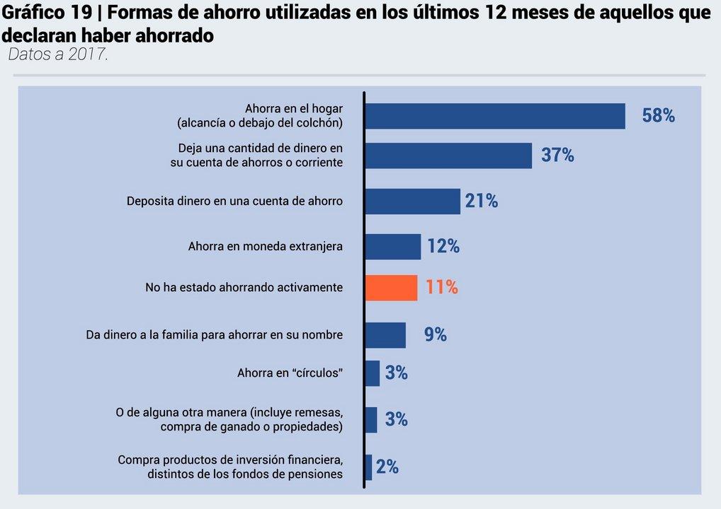 Fuente: Encuesta de Capacidades Financieras en la Argentina – Año 2017 – CAF y BCRA