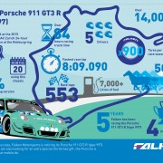 Infographic designed for Falken Tyre Europe