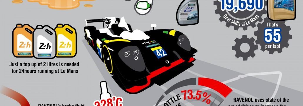 Infographic designed for Strakka Racing and RAVENOL partnership