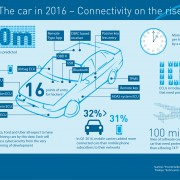 Infographic for HARMAN - The car in 2016