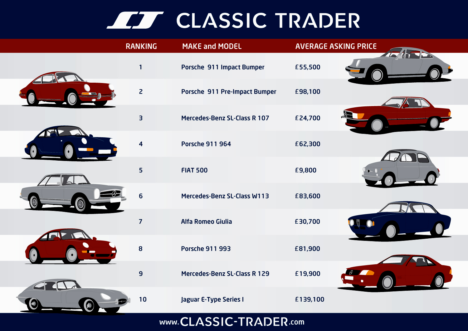 Elan PR | Porsche 911 dominates car trades on Europe\'s largest ...